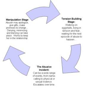 abuse stages